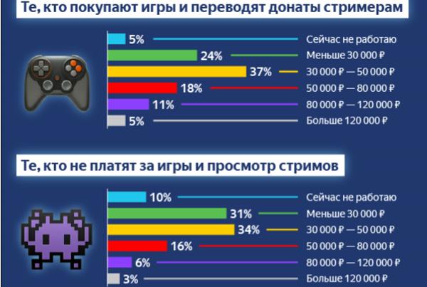 «Яндекс.Деньги»: ядро игровой аудитории — люди с доходом от 30 до 50 тысяч рублей