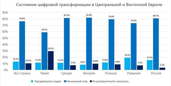 IDC и Microsoft: современным требованиям соответствуют 3,5% ИТ-специалистов России и Центральной и Восточной Европы