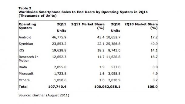 У Android уже 43% рынка, а Nokia не такой уж и лузер