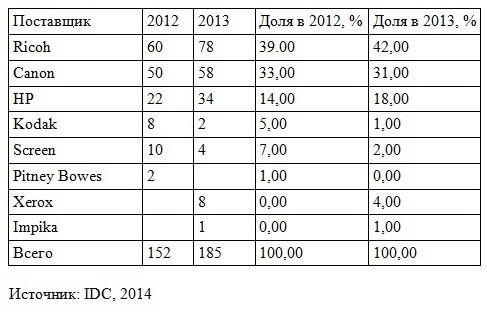 Статистика инсталляций рулонных струйных ЦПМ в мире и США