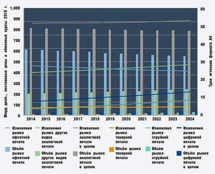 Глобальные тенденции в аналоговой и цифровой печати с 2014 по 2024 гг.