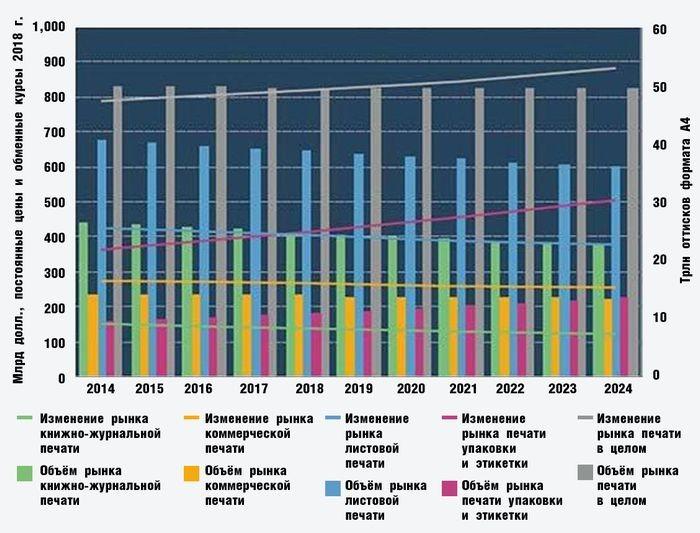 Развитие мирового рынка книжно-журнальной, коммерческой и упаковочной печати с 2014 по 2024 гг.