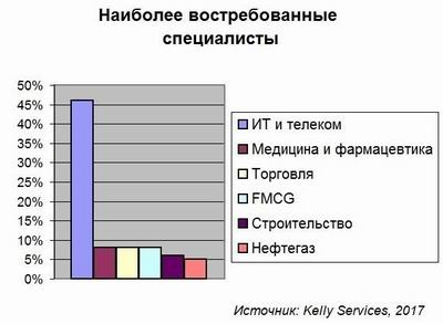 HR, Kelly Services