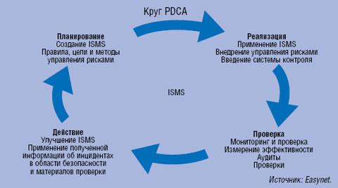 Рисунок 1. Четыре отдельных цикла системы управления информационной безопасностью: круг Деминга.