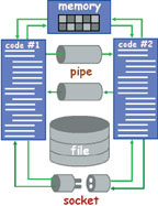 Рис. 5. Способы обмена данными между процессами