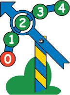 Рис. 4. Семафор позволяет вести учет распределения между нитями однотипных ресурсов