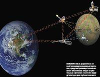 Инженеры NASA разработали новый телекоммуникационный протокол, предусматривающий использование космических зондов иорбитальных спутников вкачестве маршрутизаторов для глубокого космоса