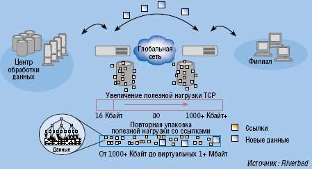 Рисунок 2. Технология Transport Streamlining преодолевает ограничения TCP и способна снизить задержки при передаче на 60-98%.