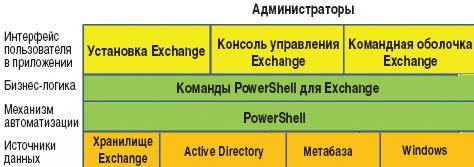Рисунок. Exchange и PowerShell