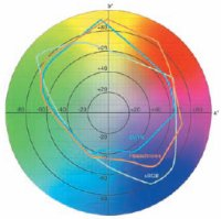 Расширенное цветовое пространство Hexachrome в координатах CIELab