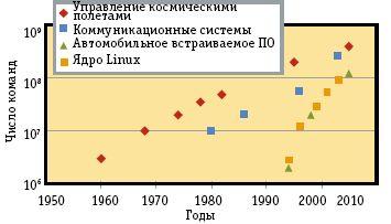 Рис. 2. Рост сложности встраиваемых систем