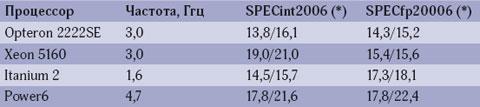 Таблица 1. Производительность процессоров на тестах SPECcpu2006