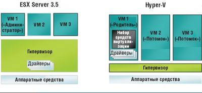 Сравнение архитектур Hyper-V и ESX Server