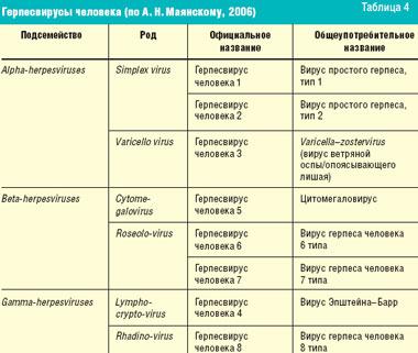 Бюджетные противовирусные препараты