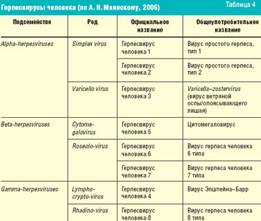 Таблетки противовирусное