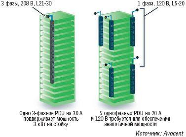 Рисунок 2. Интеллектуальные распределители питания (Intelligent Power Distribution Units, IPDU) позволяют осуществлять мониторинг потребления тока вплоть до розетки. Теперь отделы ИТ получают полную информацию о том, сколько потребляет подключенное к розетке устройство.