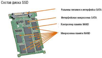Рисунок 2. К преимуществам SSD можно отнести лучшие массогабаритные показатели, работу в широком температурном режиме и быстродействие. Накопители SSD потребляют гораздо меньше энергии, чем жесткие диски, занимают мало места, не содержат движущихся частей.