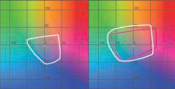 Цветовой охват VersaUV (белая линия) в основном превосходит офсетную печать (красная линия). В тенях (слева, L = 25) преимущество безусловно, в средних тонах (справа, L = 50) у офсета есть небольшое преимущество в некоторых цветовых областях