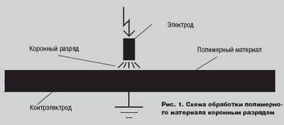 Рис. 1. Схема обработки полимерного материала коронным разрядом