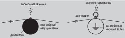 Рис. 2. Блок-схема устройства для коронной обработки фольги