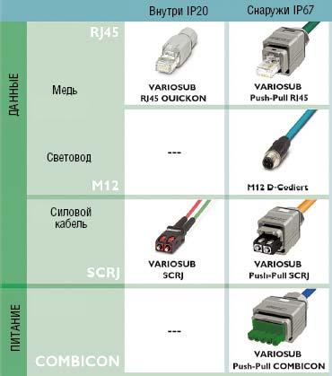 Рисунок 1. Электрические штекерные разъемные соединители полевой шины Profinet со степенью защиты IP20 и IP54 для применения в электрических и оптических системах.