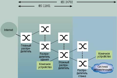 Рисунок 2. Топология структурированной проводки.