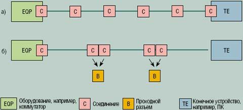 Рисунок 3. Максимальная протяженность сети Profinet достигает 100 м, а в ее состав входит не более шести штекерных соединителей.
