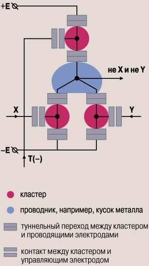 """Гипотетическая схема логического элемента  """"НЕ-И """", собранного на основе кластерных транзисторов (предложена С.В..."""