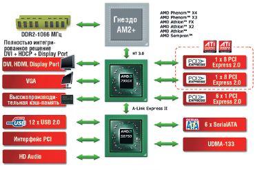 НМС AMD 790GX+ AMD SB750