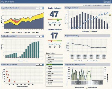 TeamAnalytics предоставляет средства анализа по проектам; настраиваемые панели управления помогают всовершенствовании процессов разработки