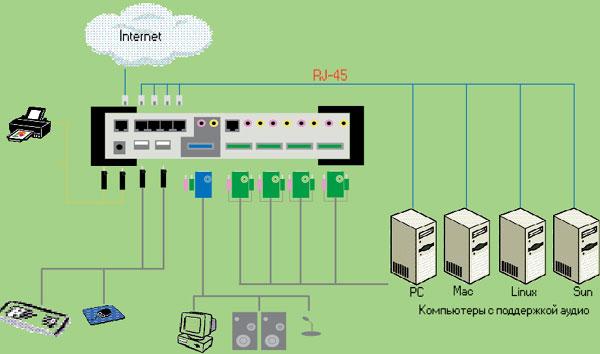 Схема подключения серверов к