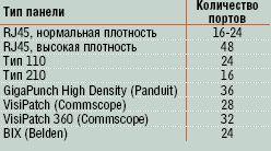 Таблица 1. Количество портов в четырехпарном исчислении на единицу монтажной высоты коммутационного оборудования различных разновидностей.