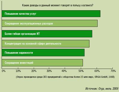 Рисунок 1. Важнейшие причины выбора ИТ-хостинга, выявленные в ходе опроса Orga (респонденты могли указать несколько вариантов ответа).