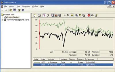 Экран 3. Performance Monitor и время процессора, затрачиваемое на DPC