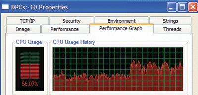 Экран 2. Process Explorer покажет время процессора, затрачиваемое на DPC