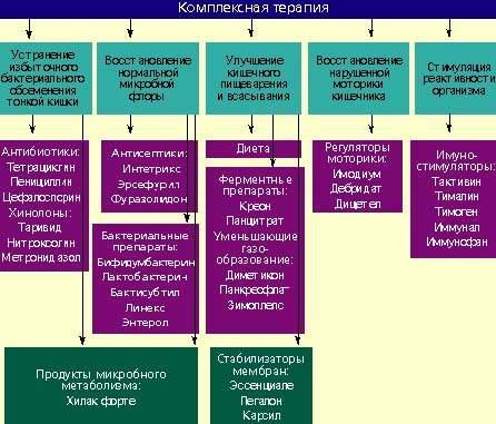Схема лечения дисбактериоза