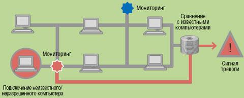 Рисунок 2. NAC выясняет, какой компьютер пытается подключиться к сети.