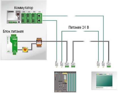 Рисунок 6. Структура линейной части информационной системы и системы электропитания для автомобильной отрасли.