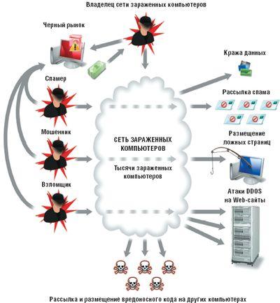 Схема распространения вредоносного кода