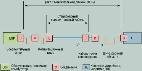Рисунок 7. Структура трактов для классической структурированной кабельной системы.