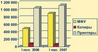 Рис. 1. Объем рынка офисной техники в России в 1 пол. 2007 г. относительно 1 пол. 2006 г.