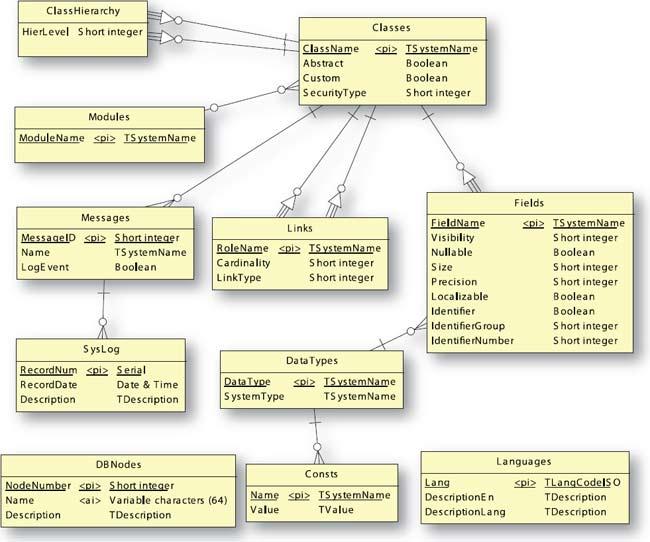 Концептуальная модель БД.