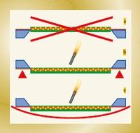 Рис. 1. Идеальное положение для сушки трафарета (b, c)