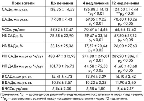 Таблица 3. Динамика средненочных показателей СМАД на фоне 12‑недельной терапии Лизорилом больных АГ в сочетании с ХОБЛ, (М ± σ)