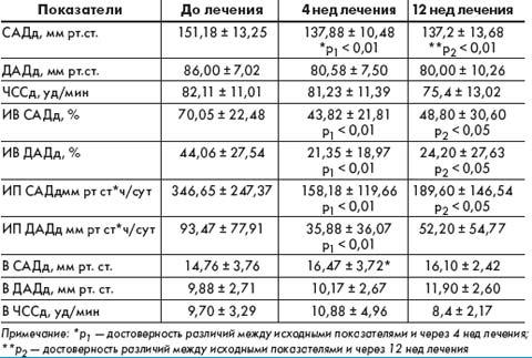 Таблица 2. Динамика среднедневных показателей СМАД на фоне 12‑недельной терапии Лизорилом больных АГ в сочетании с ХОБЛ, (М ± σ)