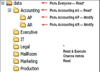 Рисунок 4. Примеры разрешений дляпапок сервера