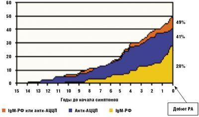 Общий процент больных с хотя бы одним позитивным тестом аутоантител до начала артрита[4]