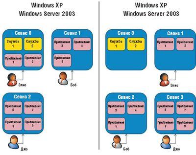 Архитектура управления сеансом Windows