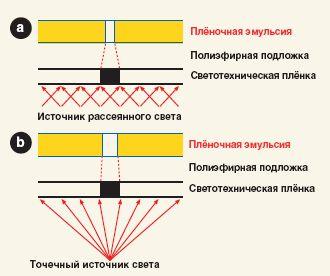 Рис. 1. Экспонирование косвенных трафаретов