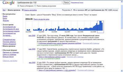 Шкала времени позволяет пользователям Google быстро ориентироваться в происходящих событиях